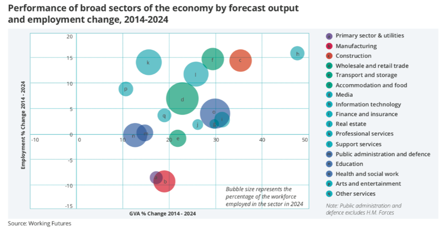 performance of broad sectors of the economy